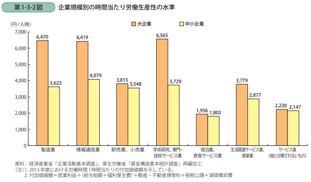 中小企業庁 労働生産性